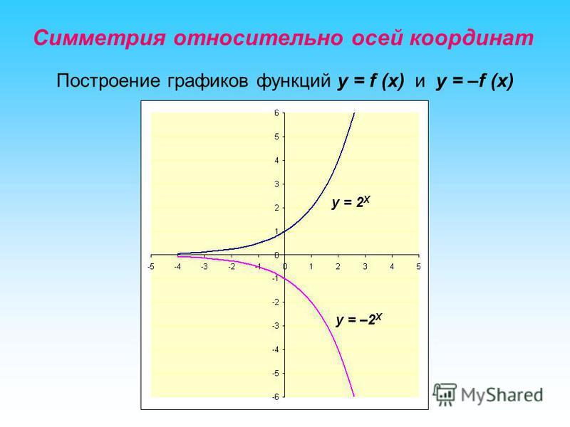 Симметрия относительно осей координат Построение графиков функций y = f (x) и y = –f (x) у = 2 Х у = –2 Х