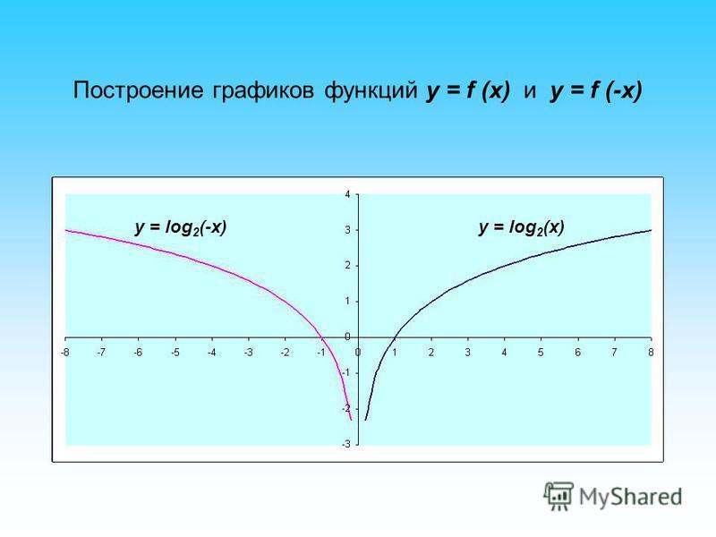 Построение графиков функций y = f (x) и y = f (-x) y = log 2 (x)y = log 2 (-x)