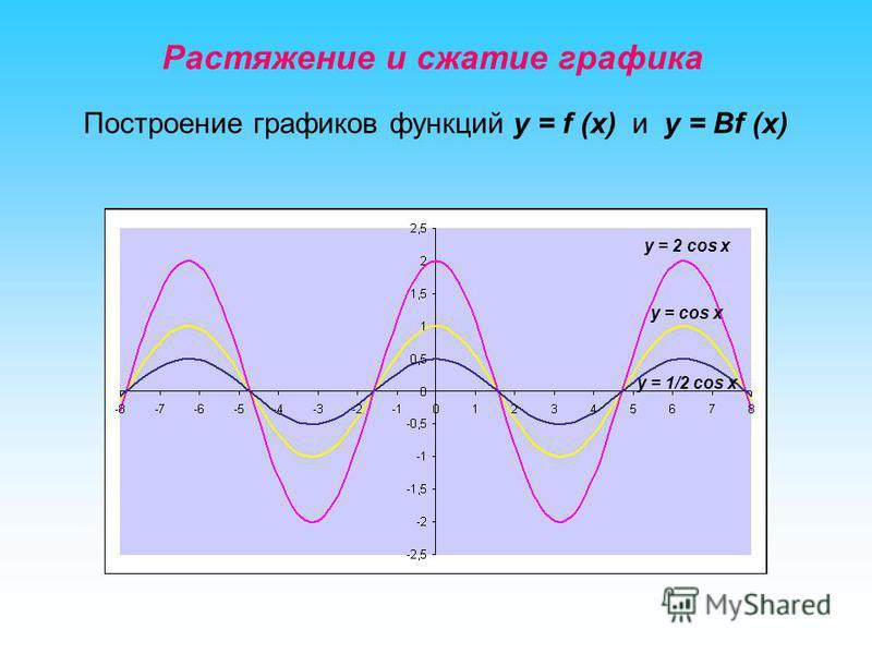 Растяжение и сжатие графика Построение графиков функций y = f (x) и y = Вf (x) y = cos x y = 2 cos x y = 1/2 cos x