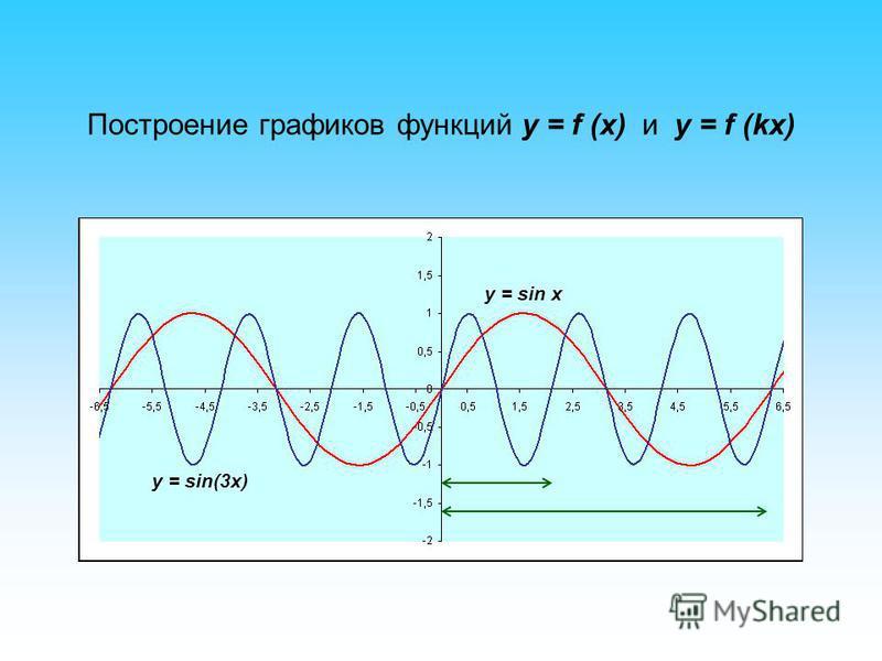Построение графиков функций y = f (x) и y = f (kx) y = sin x y = sin(3x)