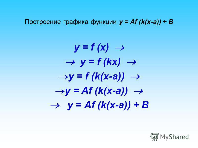 Построение графика функции y = Аf (k(x-a)) + B y = f (x) y = f (kx) y = f (k(x-a)) y = Af (k(x-a)) y = Аf (k(x-a)) + B
