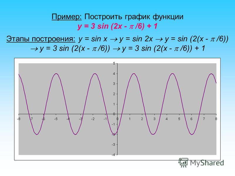 Пример: Построить график функции y = 3 sin (2x - /6) + 1 Этапы построения: y = sin x y = sin 2x y = sin (2(x - /6)) y = 3 sin (2(x - /6)) y = 3 sin (2(x - /6)) + 1