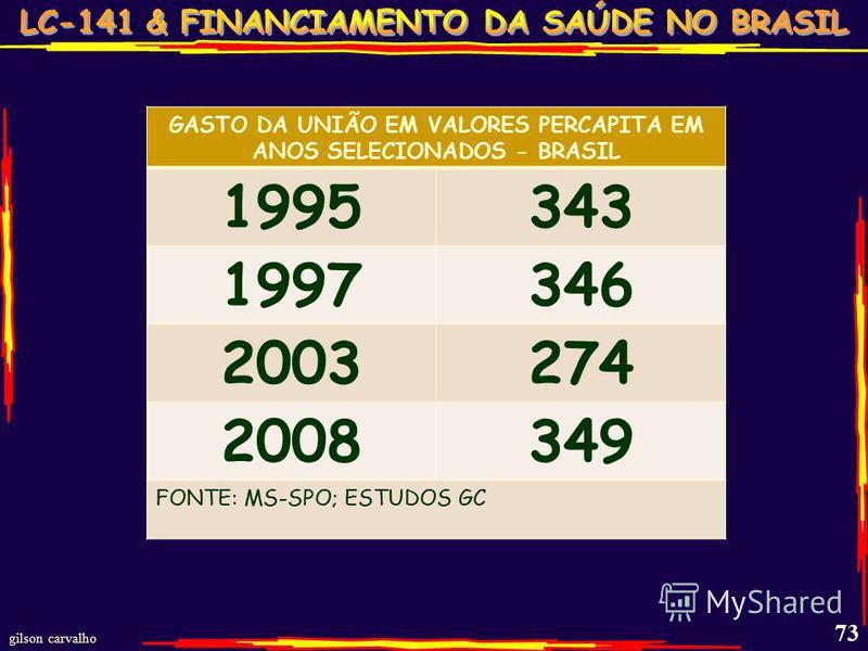 gilson carvalho 73 GASTO DA UNIÃO EM VALORES PERCAPITA EM ANOS SELECIONADOS - BRASIL 1995343 1997346 2003274 2008349 FONTE: MS-SPO; ESTUDOS GC