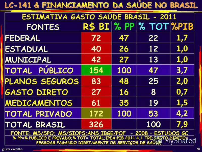 gilson carvalho 78 ESTIMATIVA GASTO SAÚDE BRASIL - 2011 FONTES R$ BI% PP% TOT%PIB FEDERAL 724722 1,7 ESTADUAL 402612 1,0 MUNICIPAL 422713 1,0 TOTAL PÚBLICO 15410047 3,7 PLANOS SEGUROS 834825 2,0 GASTO DIRETO 27168 0,7 MEDICAMENTOS 613519 1,5 TOTAL PR