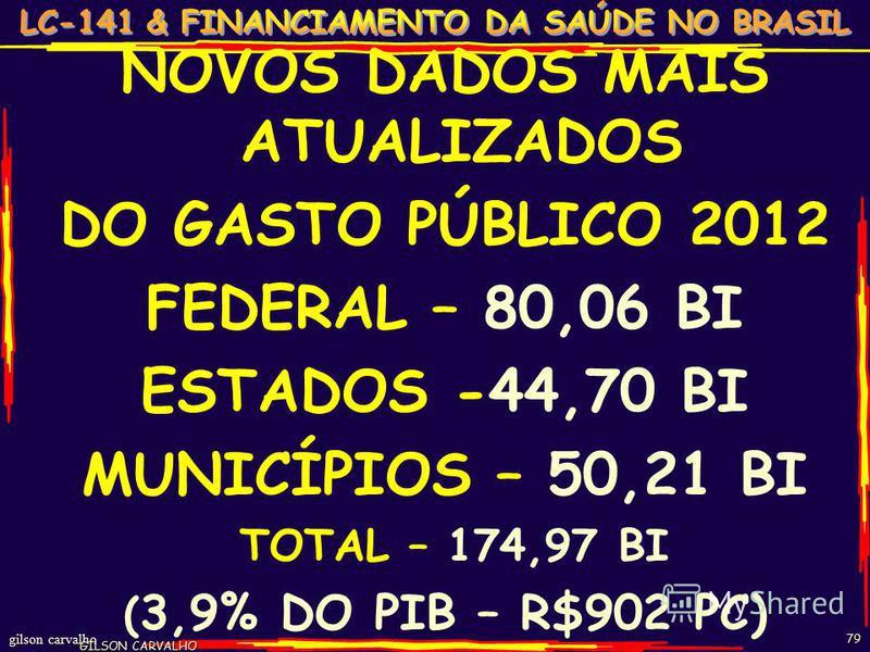 gilson carvalho GILSON CARVALHO 79 NOVOS DADOS MAIS ATUALIZADOS DO GASTO PÚBLICO 2012 FEDERAL – 80,06 BI ESTADOS -44,70 BI MUNICÍPIOS – 50,21 BI TOTAL – 174,97 BI ( 3,9% DO PIB – R$902 PC)