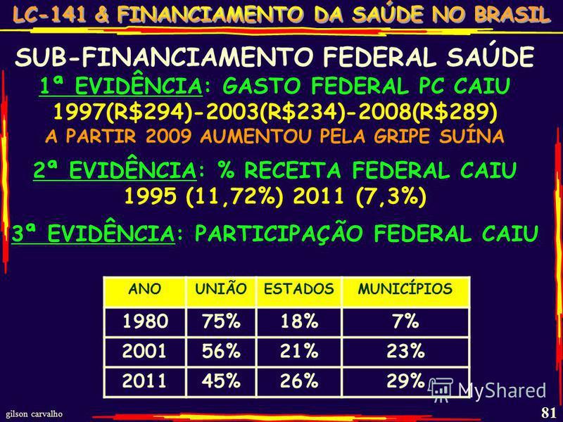 gilson carvalho 81 SUB-FINANCIAMENTO FEDERAL SAÚDE 1ª EVIDÊNCIA: GASTO FEDERAL PC CAIU 1997(R$294)-2003(R$234)-2008(R$289) A PARTIR 2009 AUMENTOU PELA GRIPE SUÍNA 2ª EVIDÊNCIA: % RECEITA FEDERAL CAIU 1995 (11,72%) 2011 (7,3%) 3ª EVIDÊNCIA: PARTICIPAÇ