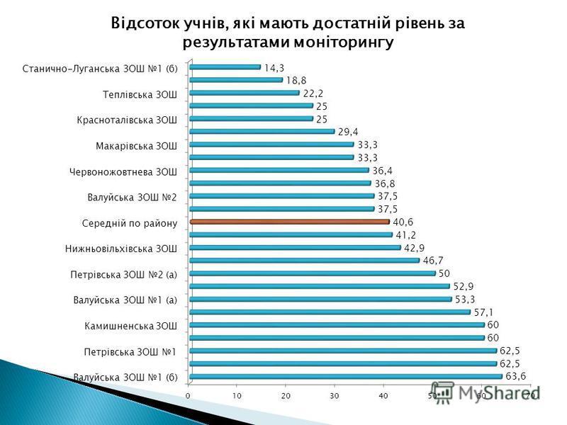 Відсоток учнів, які мають достатній рівень за результатами моніторингу