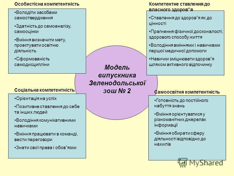 Модель випускника Зеленодольської зош 2 Особистісна компетентність Володіти засобами самоствердження Здатність до самоаналізу, самооцінки Вміння визначити мету, проектувати освітню діяльність Сформованість самодисципліни Соціальна компетентність Оріє