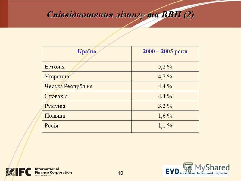 10 Співвідношення лізингу та ВВП (2) Країна2000 – 2005 роки Естонія5,2 % Угорщина4,7 % Чеська Республіка4,4 % Словакія4,4 % Румунія3,2 % Польща1,6 % Росія1,1 %