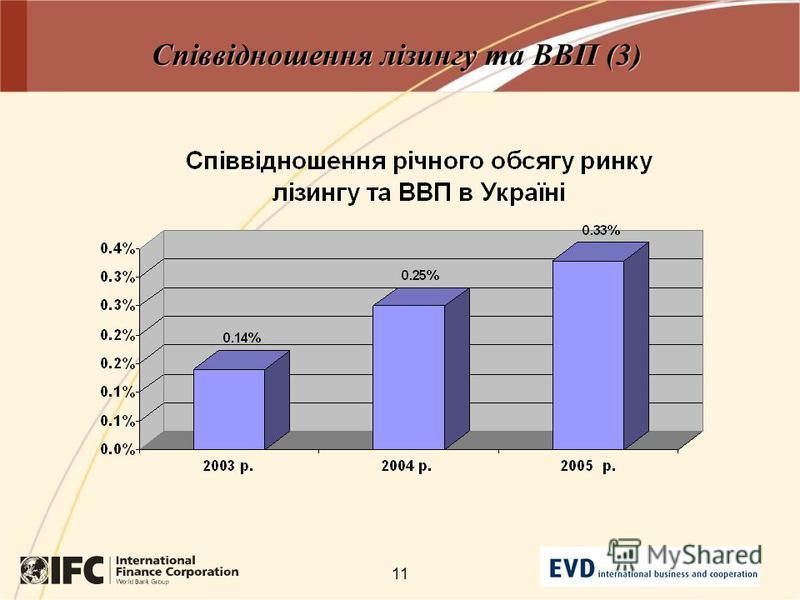 11 Співвідношення лізингу та ВВП (3)