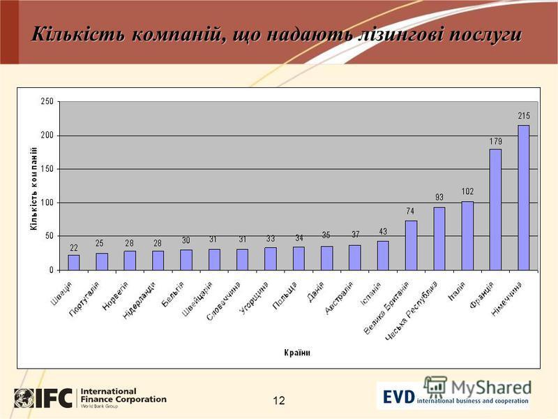 12 Кількість компаній, що надають лізингові послуги
