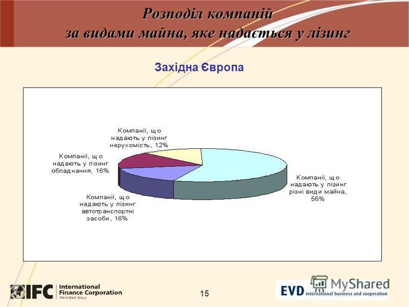 15 Розподіл компаній за видами майна, яке надається у лізинг Західна Європа