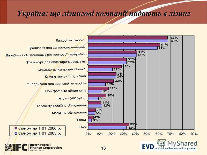 16 Україна: що лізингові компанії надають в лізинг
