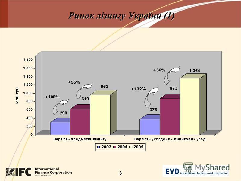 3 Ринок лізингу України (1)