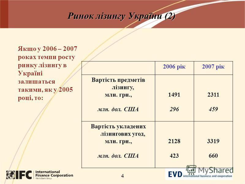 4 Ринок лізингу України (2) Якщо у 2006 – 2007 роках темпи росту ринку лізингу в Україні залишаться такими, як у 2005 році, то: 2006 рік2007 рік Вартість предметів лізингу, млн. грн., млн. дол. США 1491 296 2311 459 Вартість укладених лізингових угод