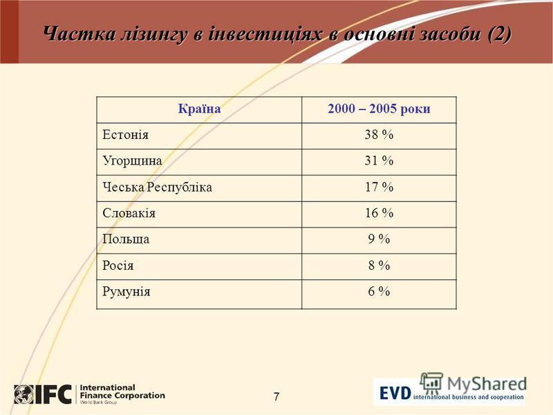 7 Частка лізингу в інвестиціях в основні засоби (2) Країна2000 – 2005 роки Естонія38 % Угорщина31 % Чеська Республіка17 % Словакія16 % Польща9 % Росія8 % Румунія6 %