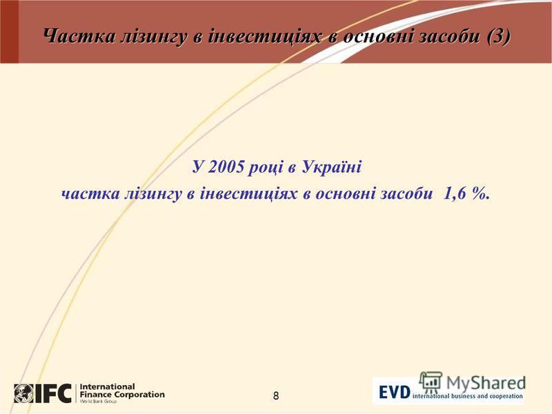 8 Частка лізингу в інвестиціях в основні засоби (3) У 2005 році в Україні частка лізингу в інвестиціях в основні засоби 1,6 %.