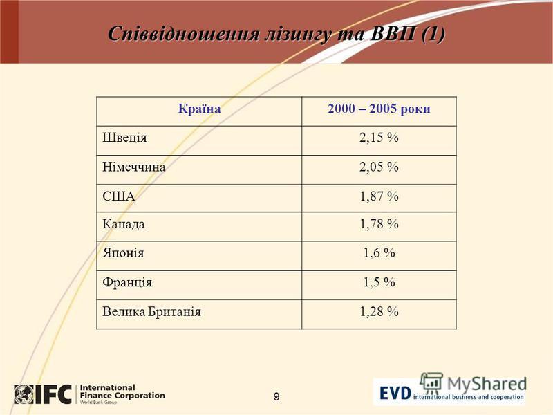 9 Співвідношення лізингу та ВВП (1) Країна2000 – 2005 роки Швеція2,15 % Німеччина2,05 % США1,87 % Канада1,78 % Японія1,6 % Франція1,5 % Велика Британія1,28 %