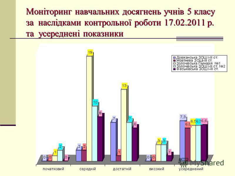 Моніторинг навчальних досягнень учнів 5 класу за наслідками контрольної роботи 17.02.2011 р. та усереднені показники