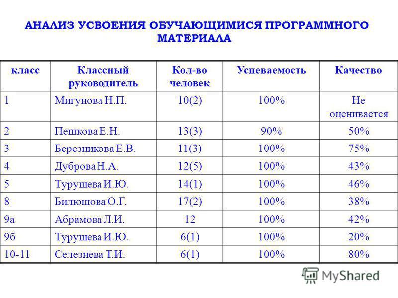 АНАЛИЗ УСВОЕНИЯ ОБУЧАЮЩИМИСЯ ПРОГРАММНОГО МАТЕРИАЛА класс Классный руководитель Кол-во человек Успеваемость Качество 1Мигунова Н.П.10(2)100%Не оценивается 2Пешкова Е.Н.13(3)90%50% 3Березникова Е.В.11(3)100%75% 4Дуброва Н.А.12(5)100%43% 5Турушева И.Ю.