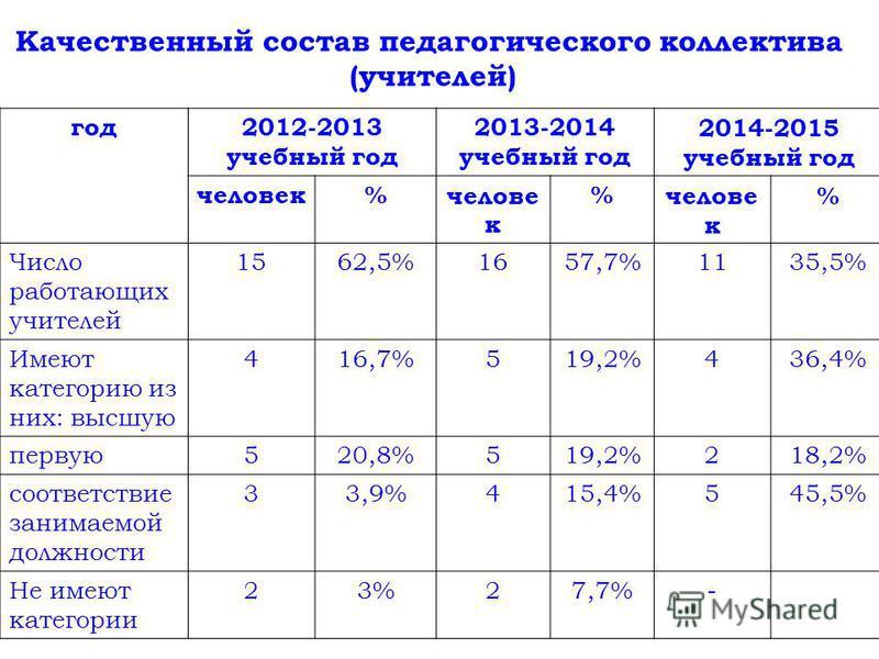 год 2012-2013 учебный год 2013-2014 учебный год 2014-2015 учебный год человек% % % Число работающих учителей 1562,5%1657,7%1135,5% Имеют категорию из них: высшую 416,7%519,2%436,4% первую 520,8%519,2%218,2% соответствие занимаемой должности 33,9%415,