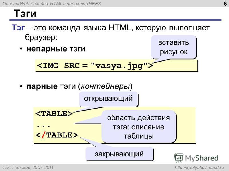 Основы Web-дизайна: HTML и редактор HEFS К. Поляков, 2007-2011 http://kpolyakov.narod.ru 6 Тэги Тэг – это команда языка HTML, которую выполняет браузер: непарные тэги парные тэги (контейнеры) вставить рисунок...... открывающий закрывающий область дей