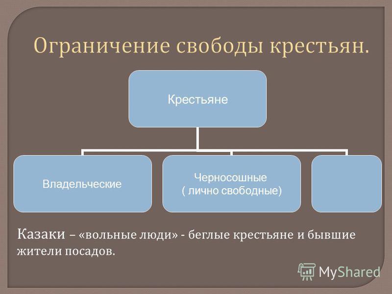Крестьяне Владельческие Черносошные ( лично свободные) Казаки – «вольные люди» - беглые крестьяне и бывшие жители посадов.