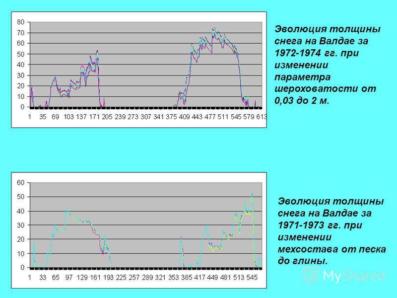 Эволюция толщины снега на Валдае за 1971-1973 гг. при изменении мех состава от песка до глины. Эволюция толщины снега на Валдае за 1972-1974 гг. при изменении параметра шероховатости от 0,03 до 2 м.