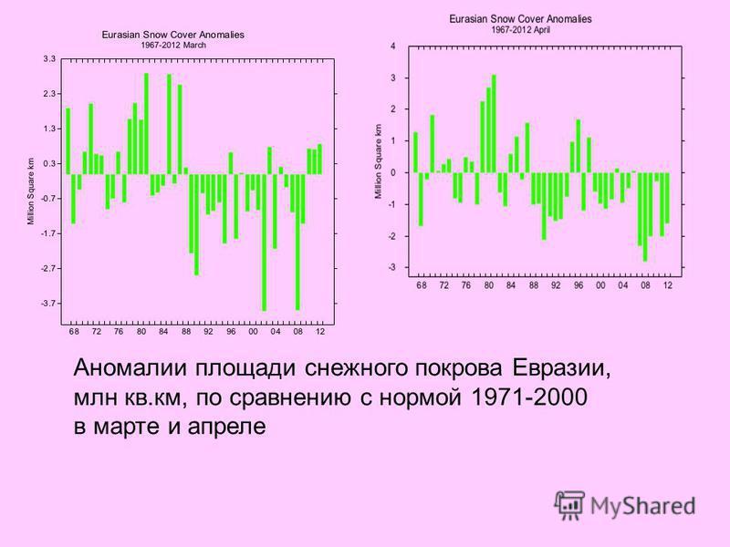 Аномалии площади снежного покрова Евразии, млн кв.км, по сравнению с нормой 1971-2000 в марте и апреле