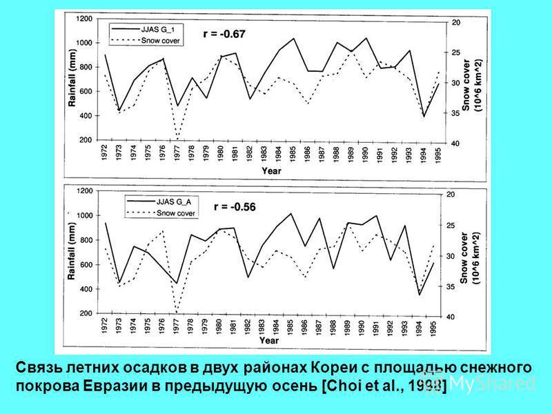 Связь летних осадков в двух районах Кореи с площадью снежного покрова Евразии в предыдущую осень [Choi et al., 1998]