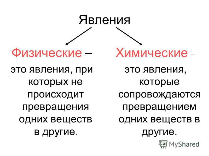 Явления Физические – это явления, при которых не происходит превращения одних веществ в другие. Химические – это явления, которые сопровождаются превращением одних веществ в другие.