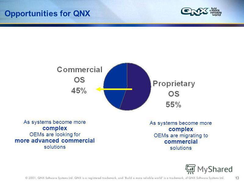 13 Opportunities for QNX As systems become more complex OEMs are migrating to commercial solutions As systems become more complex OEMs are looking for more advanced commercial solutions