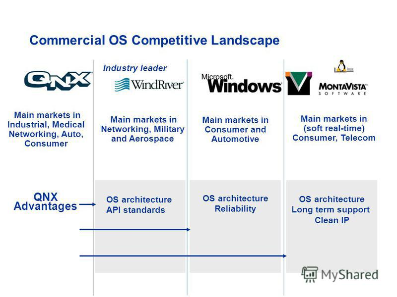 QNX Advantages Commercial OS Competitive Landscape Main markets in Networking, Military and Aerospace Main markets in Consumer and Automotive Main markets in (soft real-time) Consumer, Telecom Industry leader Main markets in Industrial, Medical Netwo