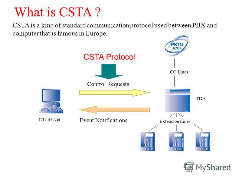 CSTA is a kind of standard communication protocol used between PBX and computer that is famous in Europe. What is CSTA ? Control Requests Event Notifications CSTA Protocol CO Lines Extension Lines TDA CTI Server