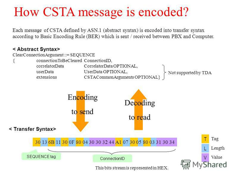 Each message of CSTA defined by ASN.1 (abstract syntax) is encoded into transfer syntax according to Basic Encoding Rule (BER) which is sent / received between PBX and Computer. ClearConnectionArgument ::= SEQUENCE {connectionToBeClearedConnectionID,