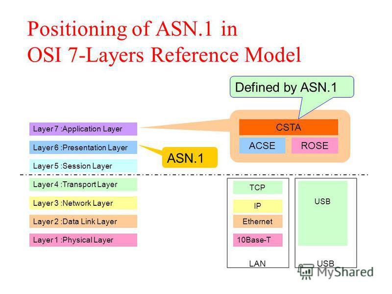 LAN Positioning of ASN.1 in OSI 7-Layers Reference Model Layer 1 :Physical Layer Layer 2 :Data Link Layer Layer 3 :Network Layer Layer 4 :Transport Layer Layer 5 :Session Layer Layer 6 :Presentation Layer Layer 7 :Application Layer CSTA ACSEROSE IP T