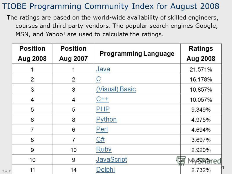 Т.А. Павловская (СПбГУ ИТМО) 4 Position Programming Language Ratings Aug 2008Aug 2007Aug 2008 11 Java 21.571% 22 C 16.178% 33 (Visual) Basic 10.857% 44 C++ 10.057% 55 PHP 9.349% 68 Python 4.975% 76 Perl 4.694% 87 C# 3.697% 910 Ruby 2.920% 109 JavaScr