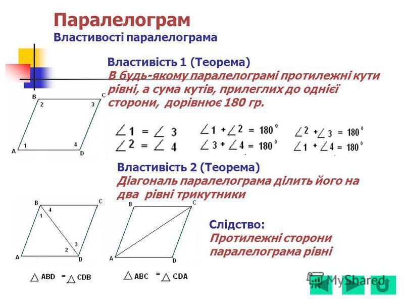 Паралелограм Властивості паралелограма Властивість 1 (Теорема) В будь-якому паралелограмі протилежні кути рівні, а сума кутів, прилеглих до однієї сторони, дорівнює 180 гр. Властивість 2 (Теорема) Діагональ паралелограма ділить його на два рівні трик