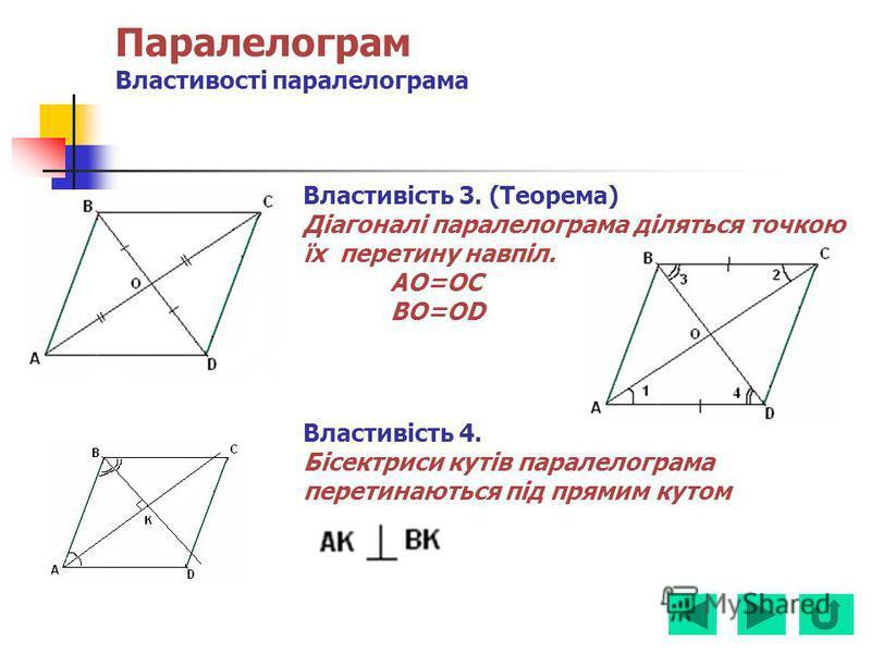 Паралелограм Властивості паралелограма Властивість 3. (Теорема) Діагоналі паралелограма діляться точкою їх перетину навпіл. AO=OC BO=OD Властивість 4. Бісектриси кутів паралелограма перетинаються під прямим кутом