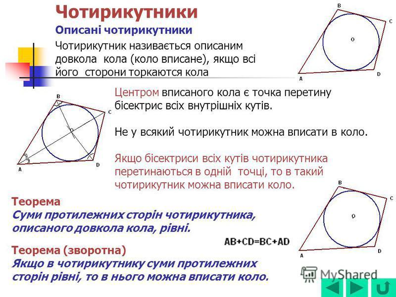 Чотирикутники Описані чотирикутники Чотирикутник називається описаним довкола кола (коло вписане), якщо всі його сторони торкаются кола Центром вписаного кола є точка перетину бісектрис всіх внутрішніх кутів. Не у всякий чотирикутник можна вписати в