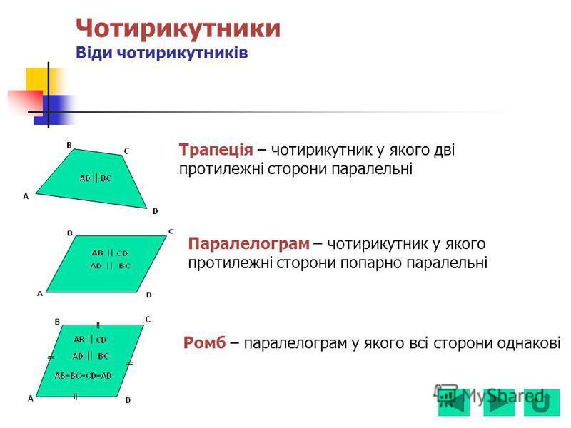 Чотирикутники Віди чотирикутників Трапеція – чотирикутник у якого дві протилежні сторони паралельні Паралелограм – чотирикутник у якого протилежні сторони попарно паралельні Ромб – паралелограм у якого всі сторони однакові
