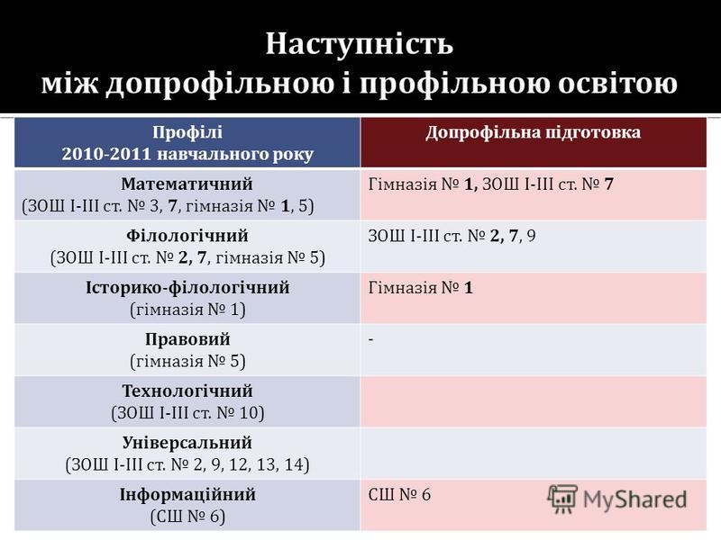 Профілі 2010-2011 навчального року Допрофільна підготовка Математичний (ЗОШ І-ІІІ ст. 3, 7, гімназія 1, 5) Гімназія 1, ЗОШ І-ІІІ ст. 7 Філологічний (ЗОШ І-ІІІ ст. 2, 7, гімназія 5) ЗОШ І-ІІІ ст. 2, 7, 9 Історико-філологічний (гімназія 1) Гімназія 1 П