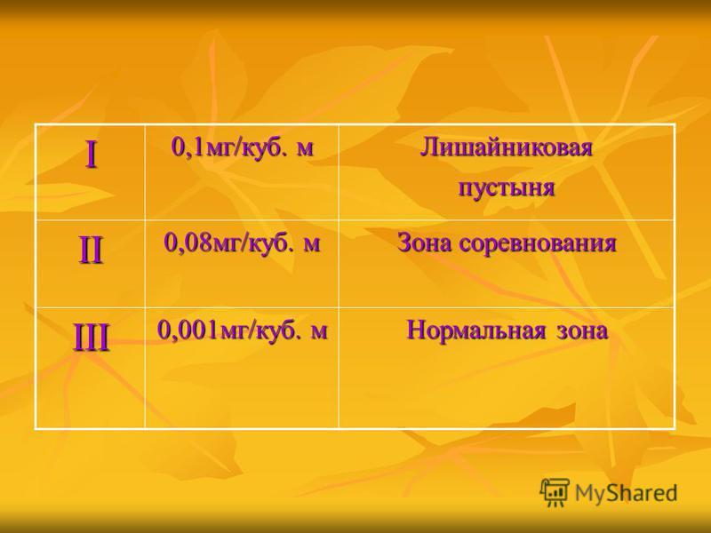 I 0,1 мг/куб. м Лишайниковаяпустыня II 0,08 мг/куб. м Зона соревнования III 0,001 мг/куб. м Нормальная зона