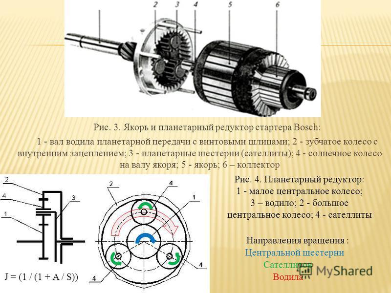Рис. 3. Якорь и планетарный редуктор стартера Bosch: 1 - вал водила планетарной передачи с винтовыми шлицами; 2 - зубчатое колесо с внутренним зацеплением; 3 - планетарные шестерни (сателлиты); 4 - солнечное колесо на валу якоря; 5 - якорь; 6 – колл