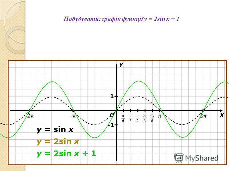 Побудувати: графік функції y = 2sin x + 1 π 2π2π -π-π-2π О Х Y π6π6 π3π3 π2π2 2π32π3 5π65π6 1 y = sin x y = 2sin x y = 2sin x + 1