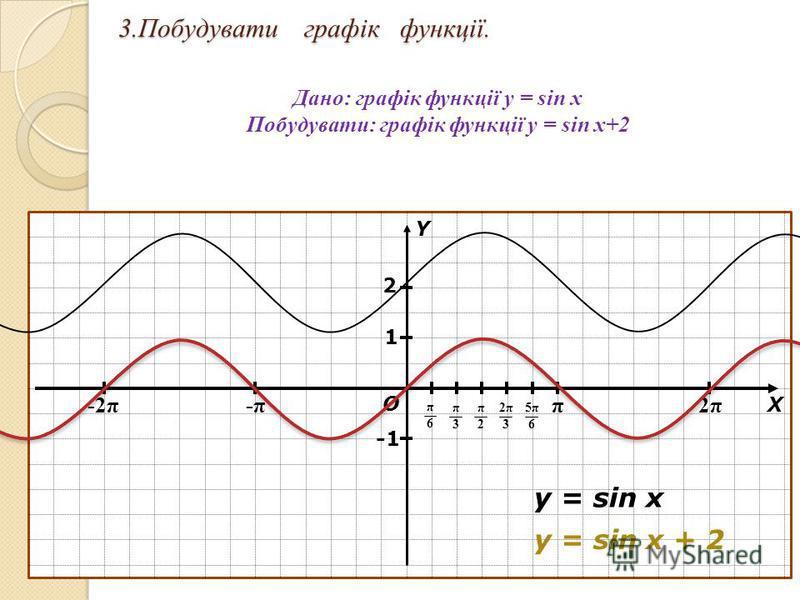 3.Побудувати графік функції. Дано: графік функції y = sin x Побудувати: графік функції y = sin x+2 π 2π2π -π-π-2π О Х Y π6π6 π3π3 π2π2 2π32π3 5π65π6 1 y = sin x y = sin x + 2 2