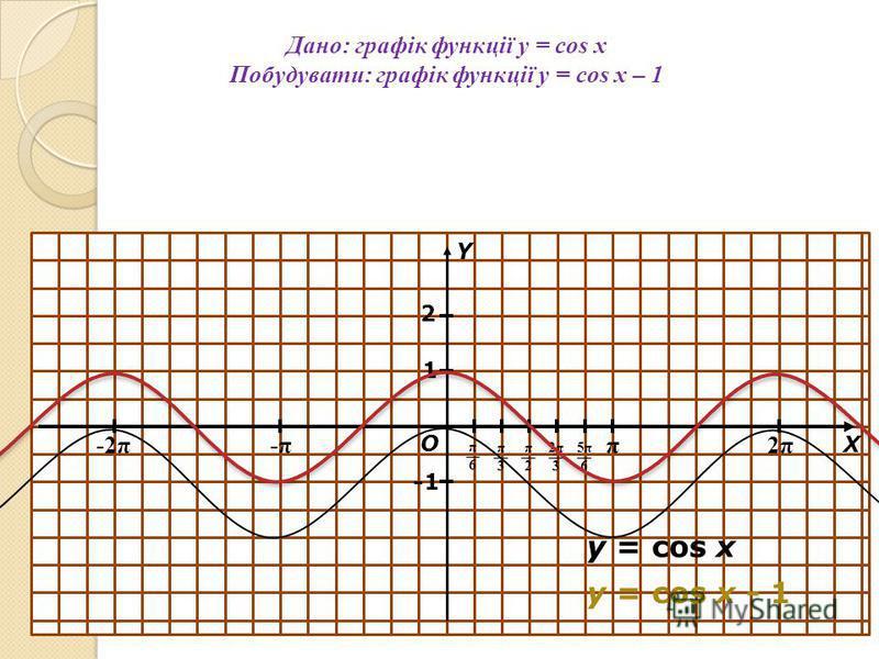 Дано: графік функції y = cos x Побудувати: графік функції y = cos x – 1 π 2π2π -π-π-2π О Х Y π6π6 π3π3 π2π2 2π32π3 5π65π6 1 y = cos x y = cos x - 1 2