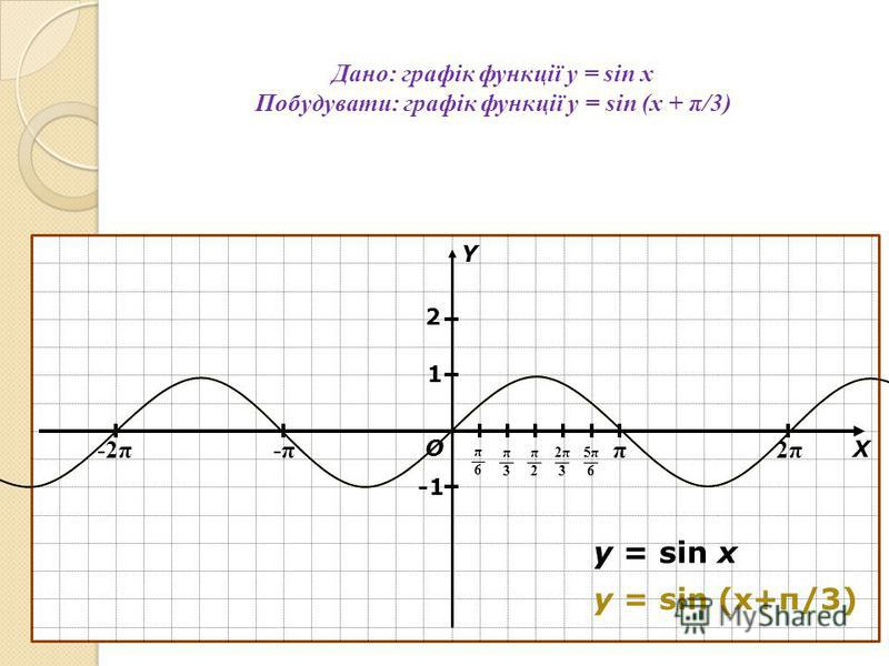Дано: графік функції y = sin x Побудувати: графік функції y = sin (x + π/3) π 2π2π -π-π-2π О Х Y π6π6 π3π3 π2π2 2π32π3 5π65π6 1 y = sin x y = sin (x+π/3) 2