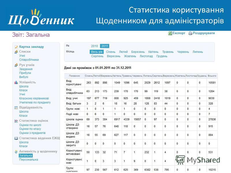 Страница администрирования Статистика користування Щоденником для адміністраторів