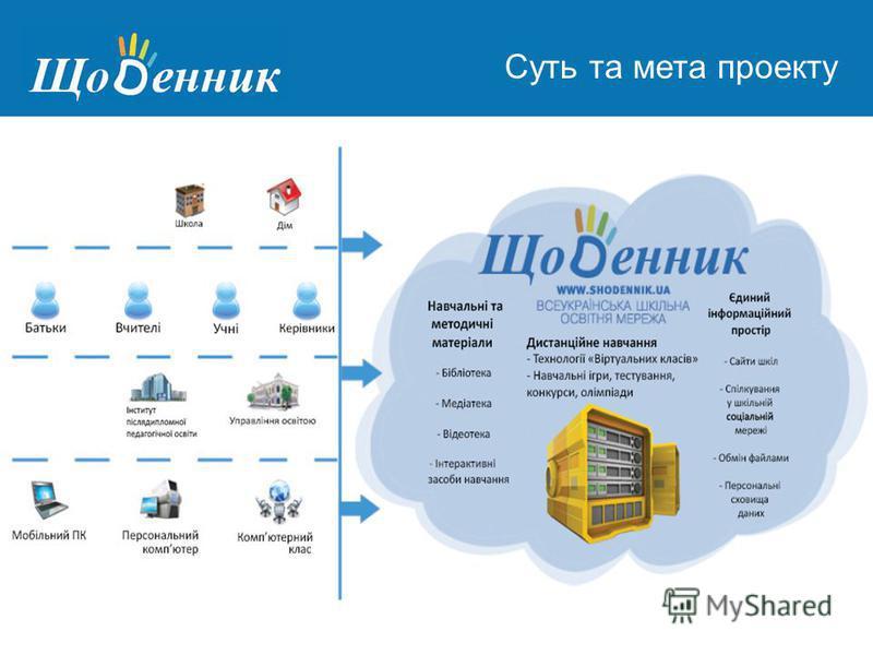 Страница администрирования Суть та мета проекту